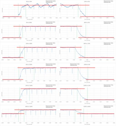Samsung Q7F Response Time Chart