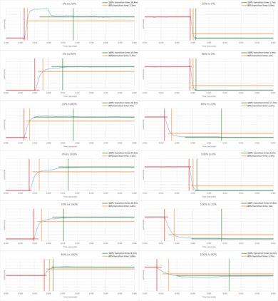 BenQ EL2870U Response Time Chart
