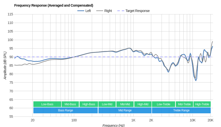 Audeze LCD 2 Classic/LC2C Frequency Response