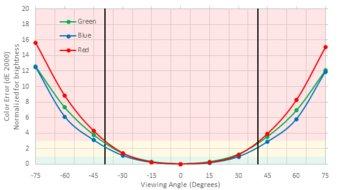 Acer Nitro XV273X Horizontal Color Shift Picture