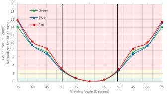Acer Nitro XV273X Vertical Color Shift Picture