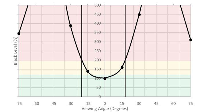 ASUS VG245H Horizontal Black Level Picture
