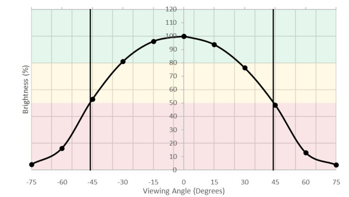 ASUS VG245H Horizontal Brightness Picture