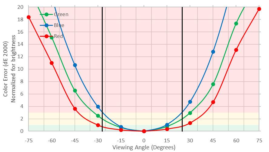 ASUS VG245H Review - RTINGS com