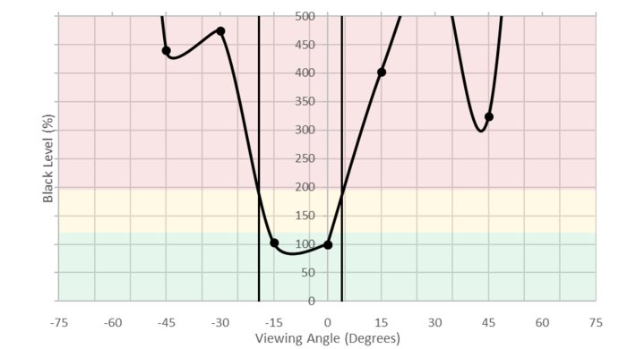 ASUS VG245H Vertical Black Level Picture