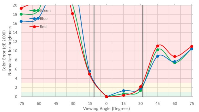 ASUS VG245H Vertical Color Shift Picture