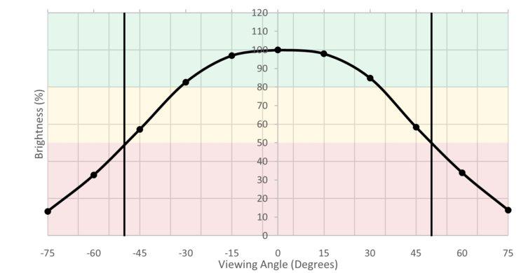 ASUS VG279Q Horizontal Brightness Picture