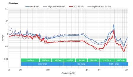 Parrot Zik 2/Zik 2.0 Wireless Distortion