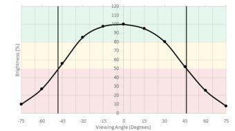 LG 49WL95C-W Horizontal Brightness Picture