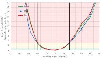 LG 49WL95C-W Vertical Color Shift Picture