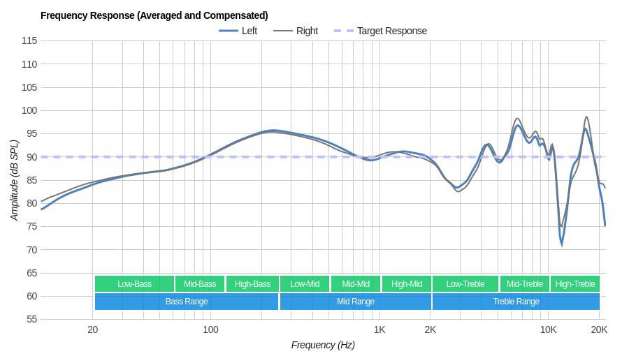 BGVP DM6 Frequency Response