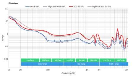 AKG N700NC Wireless Distortion