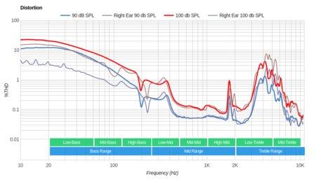 Grado SR60e/SR60 Distortion