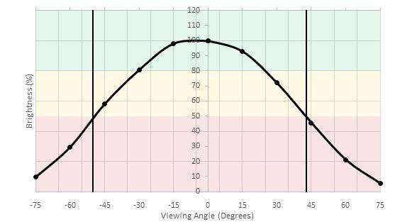 ASUS VG248QE Horizontal Brightness Picture