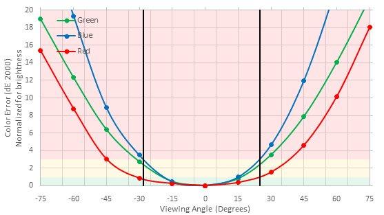 ASUS VG248QE Horizontal Color Shift Picture