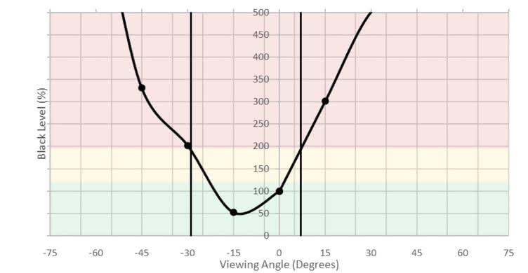 ASUS VG248QE Vertical Black Level Picture