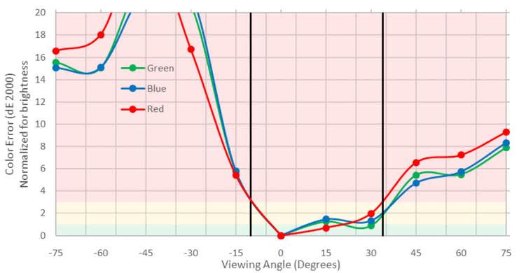 ASUS VG248QE Vertical Color Shift Picture