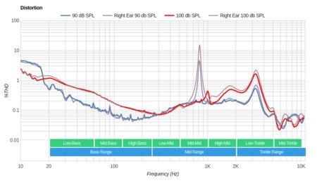 MEE audio M9B Wireless Distortion