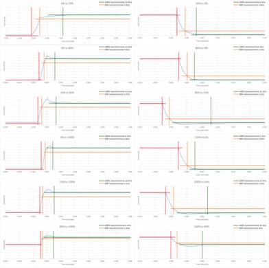 LG 32GK850G-B Response Time Chart