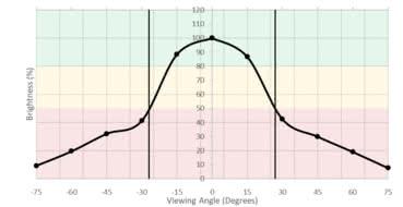 LG 32GK850G-B Horizontal Brightness Picture