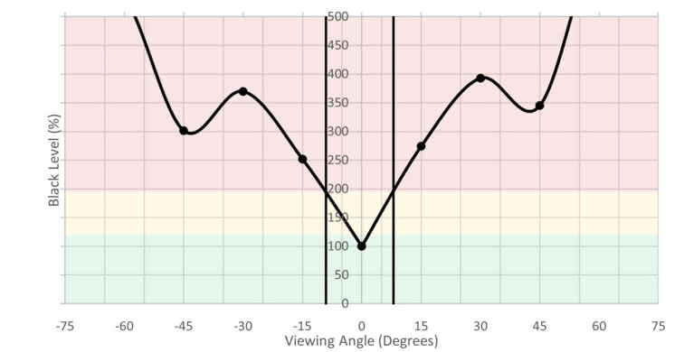 LG 32GK850G-B Vertical Black Level Picture