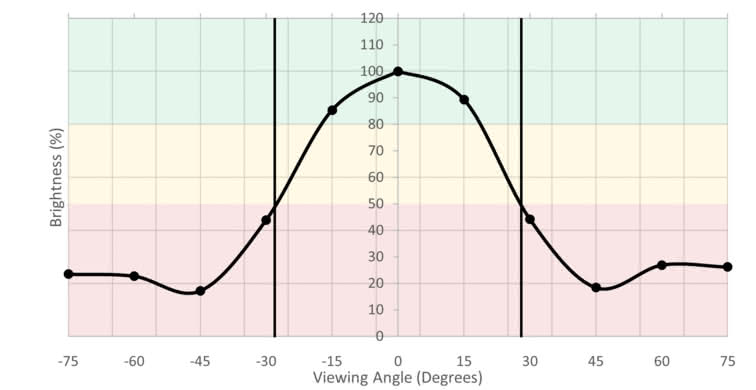 LG 32GK850G-B Vertical Brightness Picture