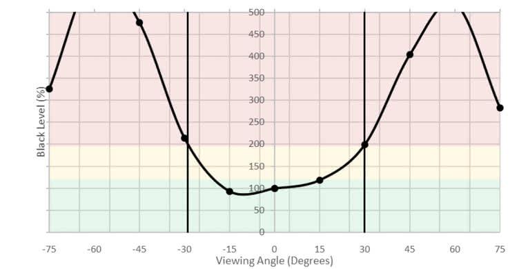 ViewSonic XG2402 Horizontal Black Level Picture