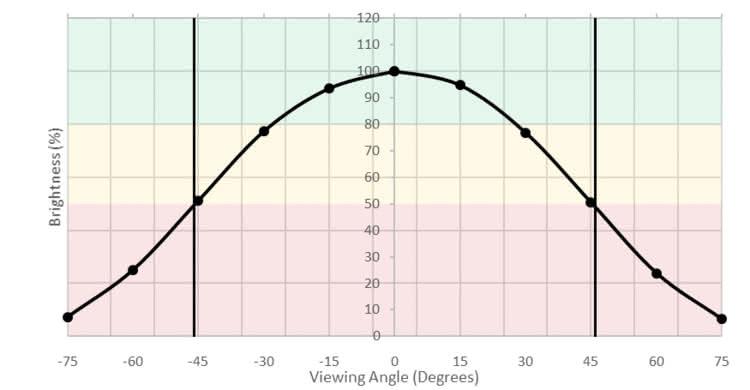 ViewSonic XG2402 Horizontal Brightness Picture