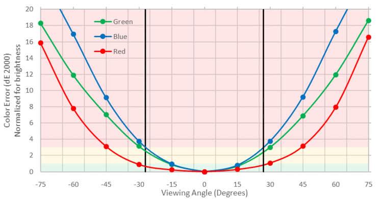 ViewSonic XG2402 Horizontal Color Shift Picture