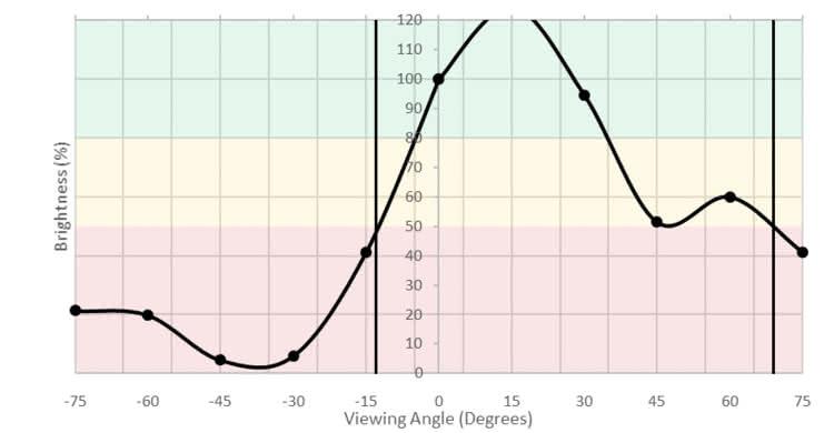 ViewSonic XG2402 Vertical Brightness Picture