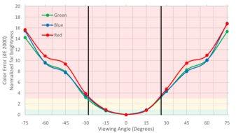 Acer VG271UP Vertical Color Shift Picture