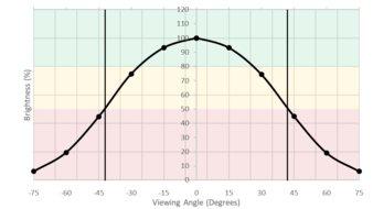 LG 32UL950-W Horizontal Brightness Picture