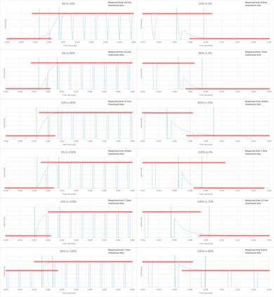 TCL S405 Response Time Chart