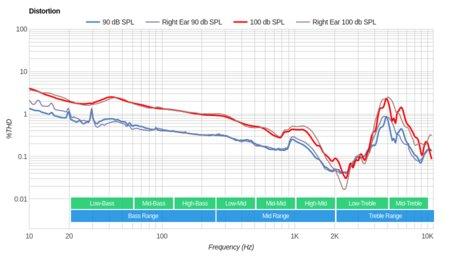 Parrot Zik 3/Zik 3.0 Wireless Distortion