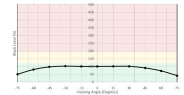 Gigabyte  Aorus AD27QD Horizontal Black Level Picture