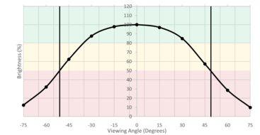Gigabyte  Aorus AD27QD Horizontal Brightness Picture