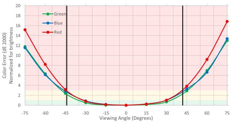 Gigabyte  Aorus AD27QD Horizontal Color Shift Picture
