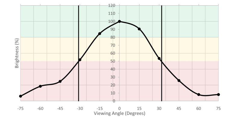 Gigabyte  Aorus AD27QD Vertical Brightness Picture