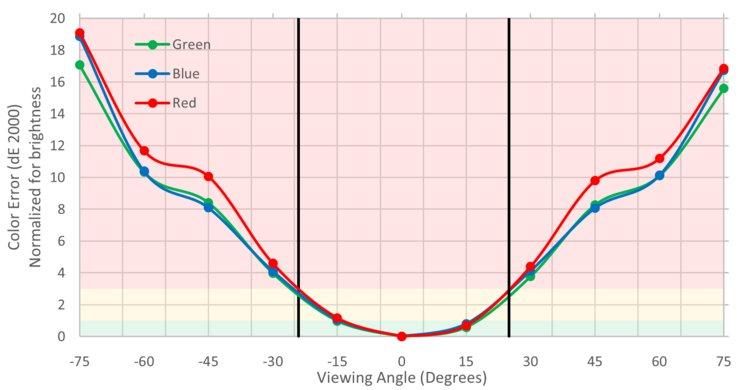 Gigabyte  Aorus AD27QD Vertical Color Shift Picture