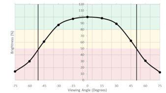 LG 34GK950F-B Horizontal Brightness Picture
