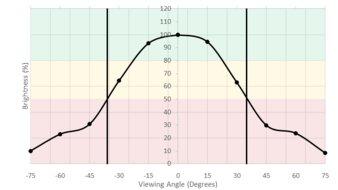ASUS TUF VG27AQ Vertical Brightness Picture