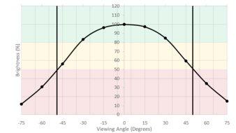 LG 27GL650F-B Horizontal Brightness Picture