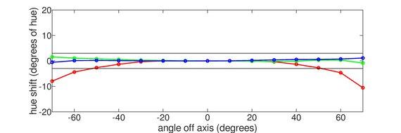 Acer Nitro XF243Y Vertical Hue Graph
