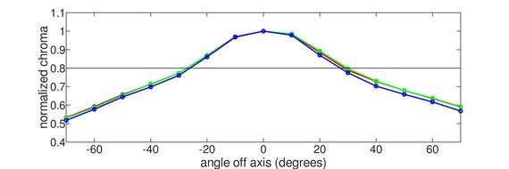 Nixeus EDG 34 Vertical Chroma Graph