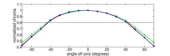 LG 32UD99-W Horizontal Chroma Graph