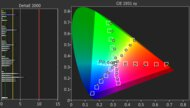 Sony A8H OLED Color Gamut DCI-P3 Picture