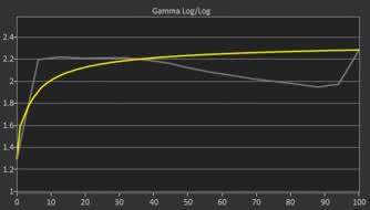 Samsung CF398 Pre Gamma Curve Picture