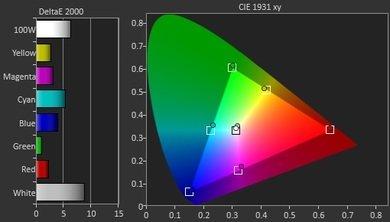 LG UF9500 Pre Color Picture
