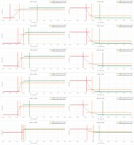 TCL 5 Series/S525 2019 Response Time Chart