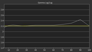 Vizio P Series 2017 Pre Gamma Curve Picture